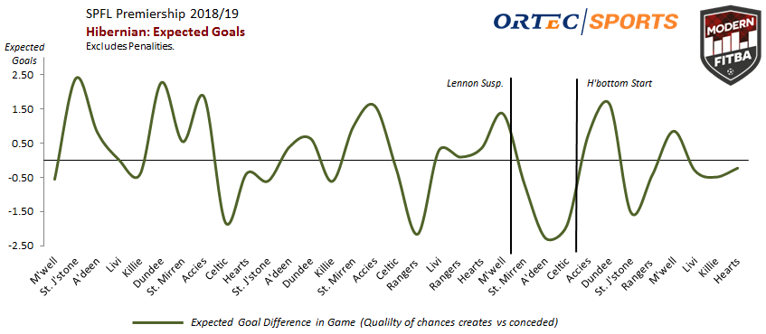 This graph shows the relation between the quality (measured in xG) of chances created and conceded in each league game this season. If the graph goes above the line it means Hibs created chances of higher quality than opponent, if it dips below it means the opposition had the advantage
