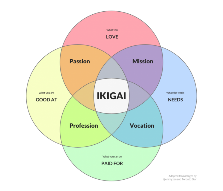 BIG PICTURE THINKING   Ikigai exercise for life purpose, creating an ikigai statement    Using perspective thinking to manage productivity challenges    Clarifying organizational goals for productivity    Matching personal productivity to larger team/organizational goals    Creating mentoring system/ resource sharing to support company/team productivity goals.