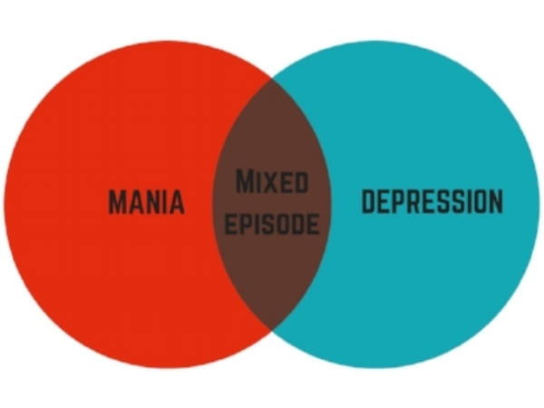 - There are two main types of bipolar disorder: type I and II. Type I, my diagnosis of bipolar disorder, is diagnosed if you have at least one episode of mania which has lasted longer than a week. The diagnosis for type II requires at least one episode of severe depression and symptoms of hypomania: a milder version of mania that lasts for a short period (usually a few days). Around one in ten people with bipolar disorder also experience rapid cycling, where you have more than four mood swings in a 12 month period.