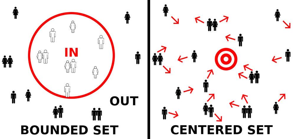 Bounded-vs-CenteredSet-copy.jpg