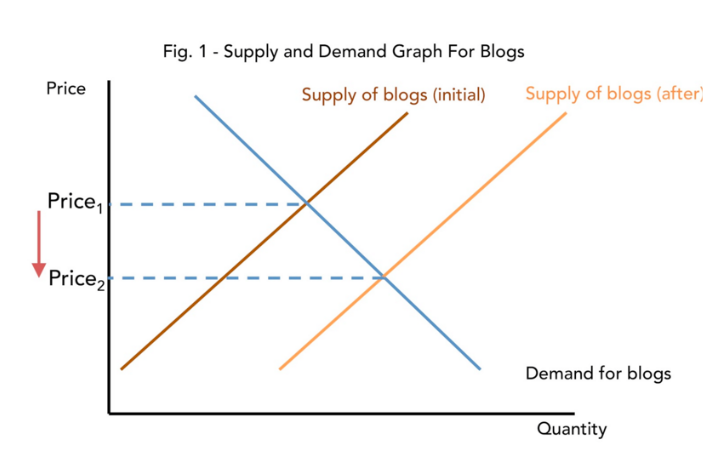 Supply and Demand for Food Blogs