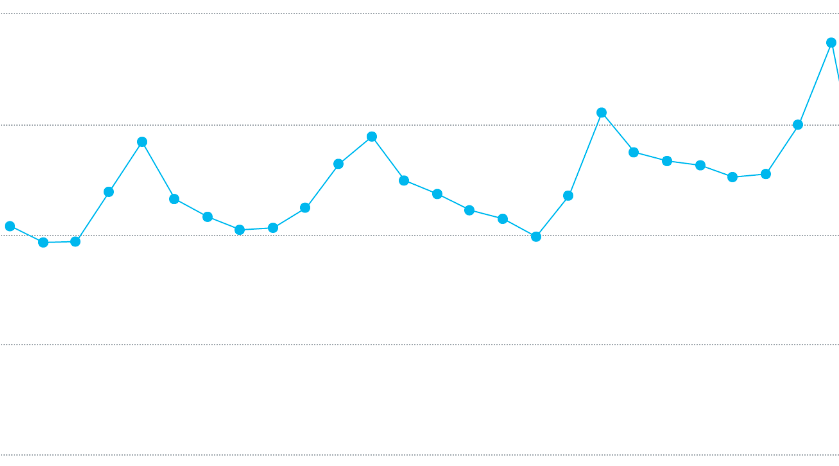 Food blog traffic trends