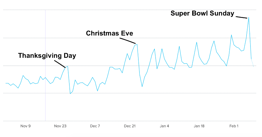 Holiday Food Blog Traffic Trends