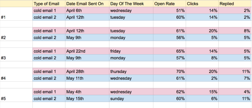 Cold email blogger stats