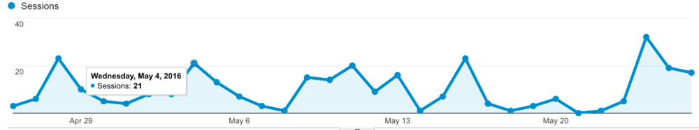 Blog Traffic Trends - Chicory