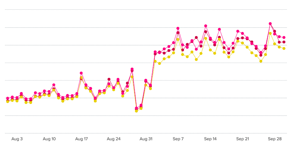 Summer Food Blog Traffic Slump - Chicory Trends