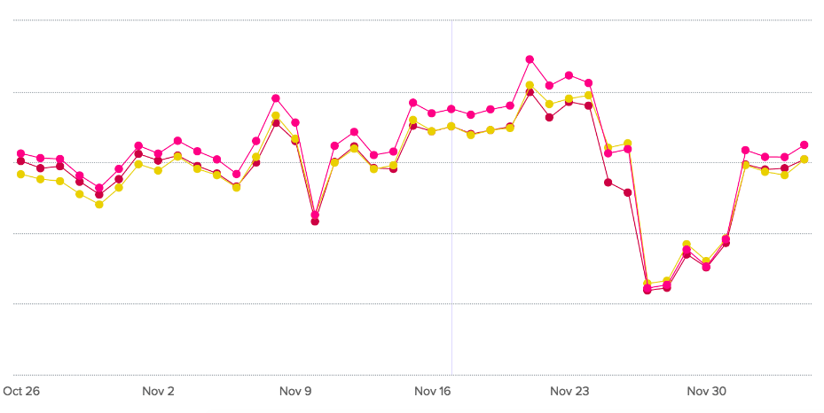 Thanksgiving Food Blog Traffic - Chicory Trends