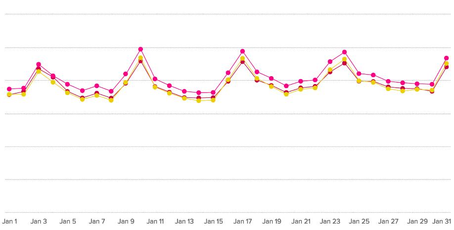 January Food Blog Traffic - Chicory Trends