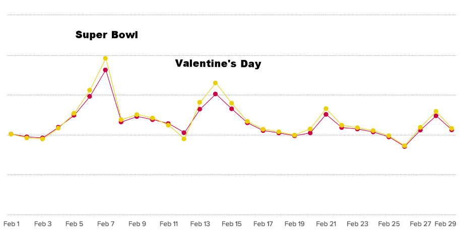 Super Bowl Food Blog Traffic - Chicory Trends