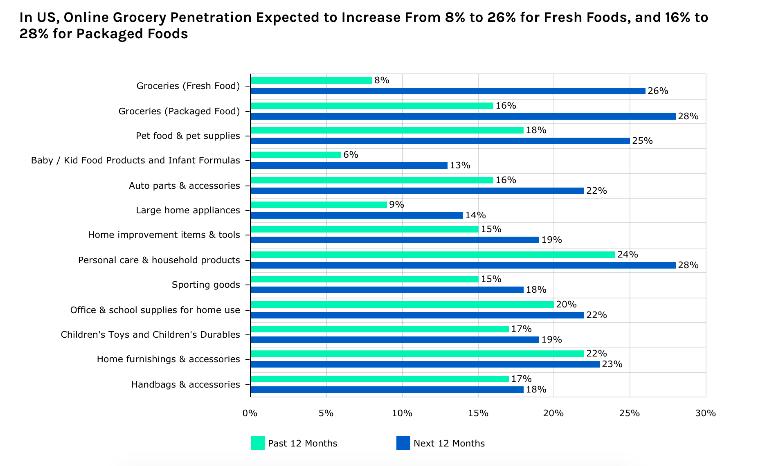 Online Grocery Trends