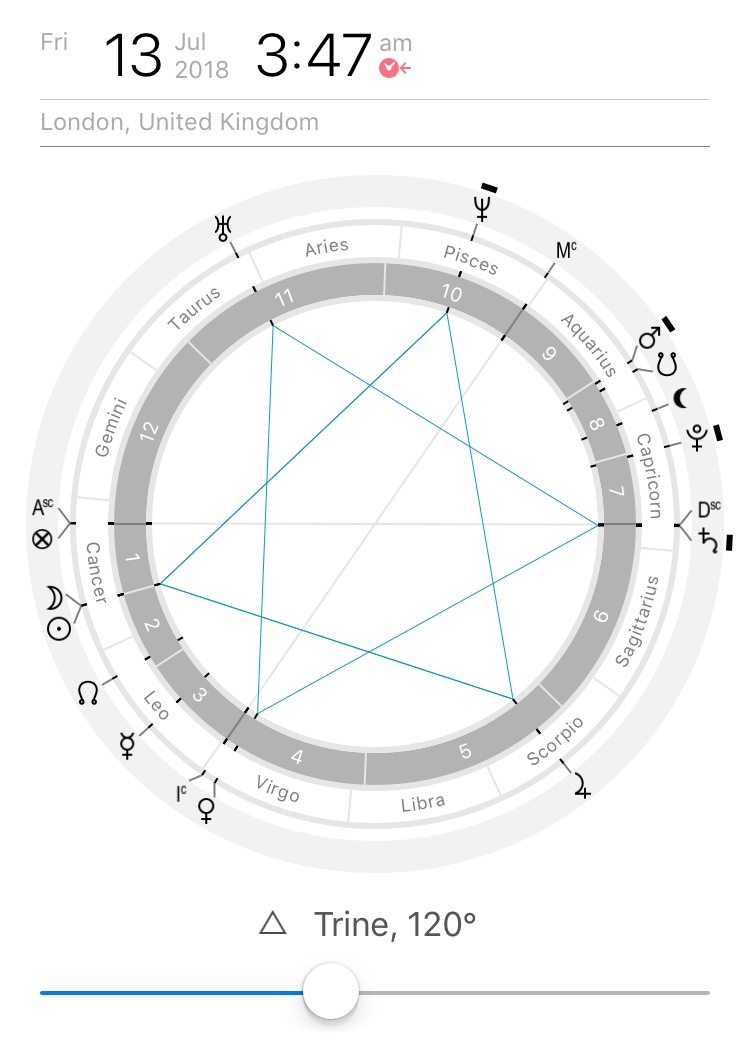 New Moon Astrology Chart showing double-trine from Time Nomad (ios App)
