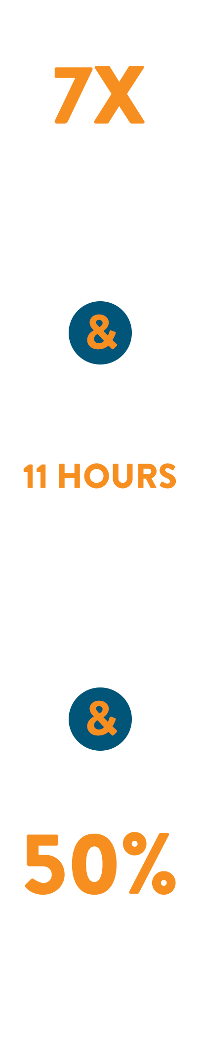 HAS A 7X INCREASED GENETIC RISK AND CAUSES WOMEN TO LOSE 11 HOURS OF PRODUCTIVITY EACH WEEK AND IS THE CAUSE OF 50% OF UNEXPLAINED INFERTILITY