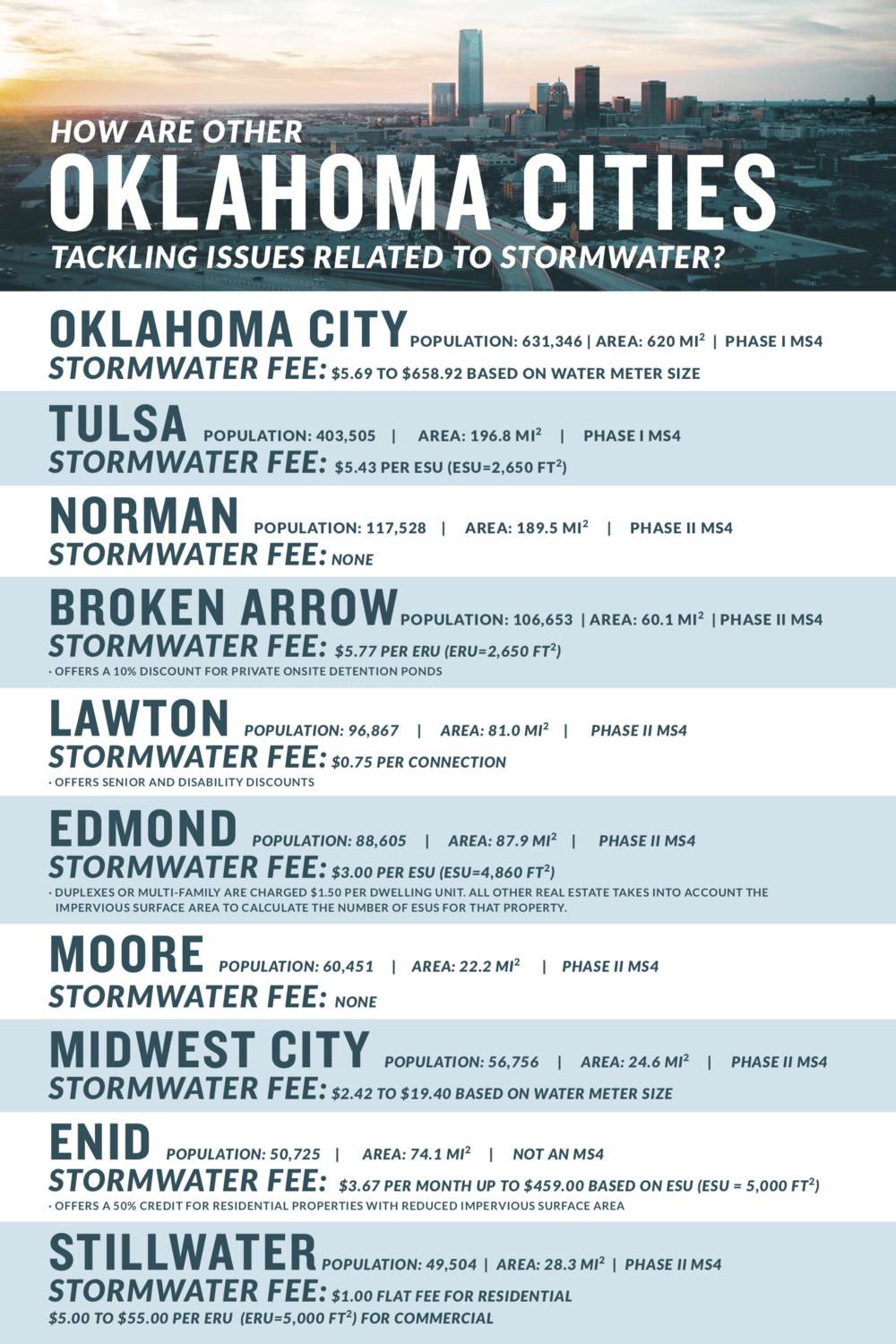 Oklahoma Cities - How are other Oklahoma Cities Tackling Issues Related to Stormwater?