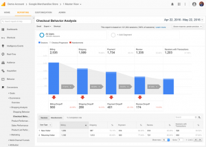 Google Analytics Demo Account Data