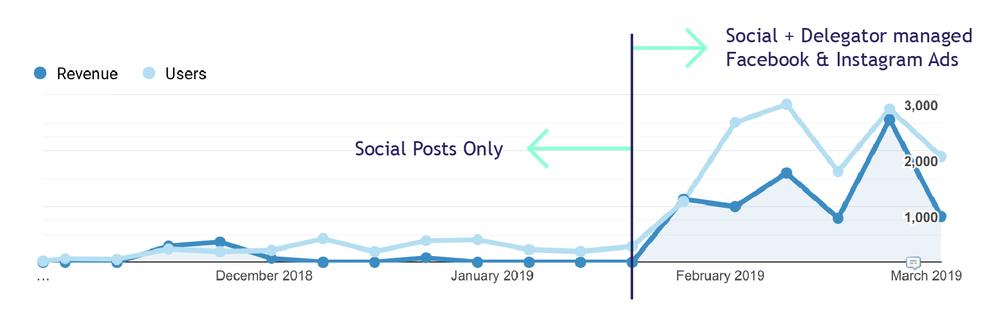 All Facebook + Instagram Traffic |  November 2018 - March 2019