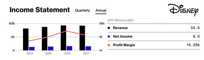 迪士尼 Disney 2017年度 财务数据