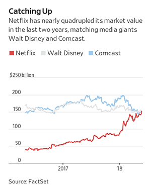 Netflix、Disney、Comcast 2017-18年市值走势对比