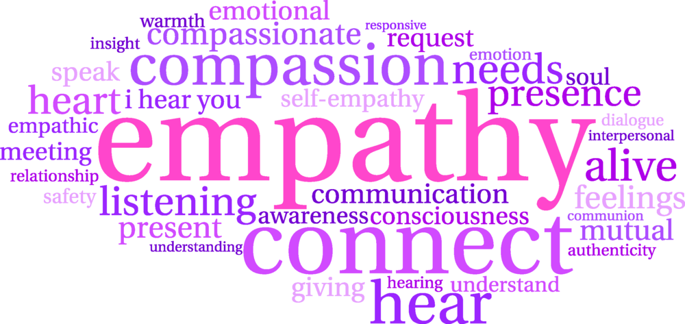 Empathy cloud