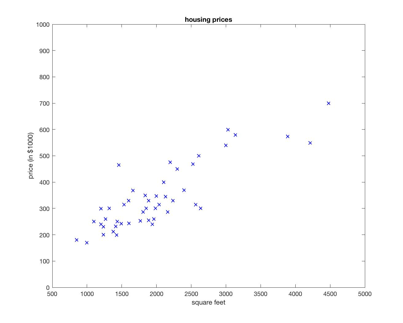 Learning Machine Learning 4 - Linear regression, gradient descent