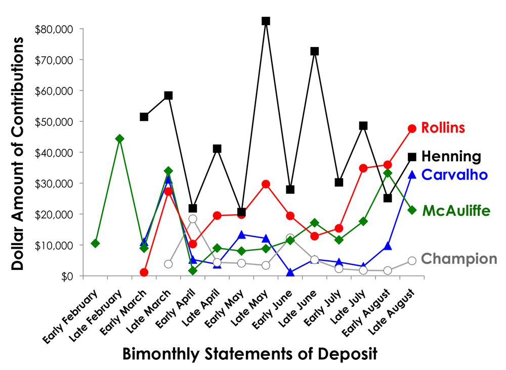 Analyzing Momentum - By plotting bimonthly deposits into campaign accounts, it was clear that Rollins was surpassing her opponents in the weeks preceding the election. It's also worth noting that the last deposits before the election mirrored the election results precisely – with Rollins in the lead, trailed by Henning, Carvalho, McAuliffe, and Champion.