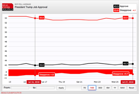 RCP Trump Job Approval Poll Average