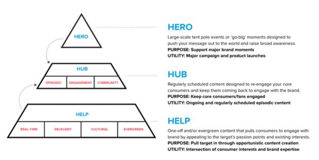 The Hero, Hub, Help framework.
