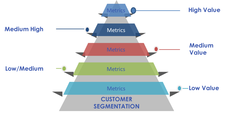 We help you develop the optimum customer segmentation framework for your business. -