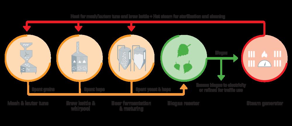 emr_biogasprocess.png