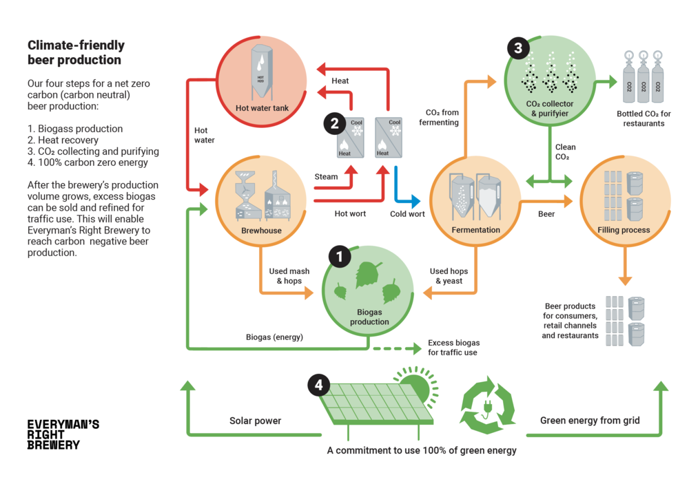 Climate-friendly beer production (pdf)