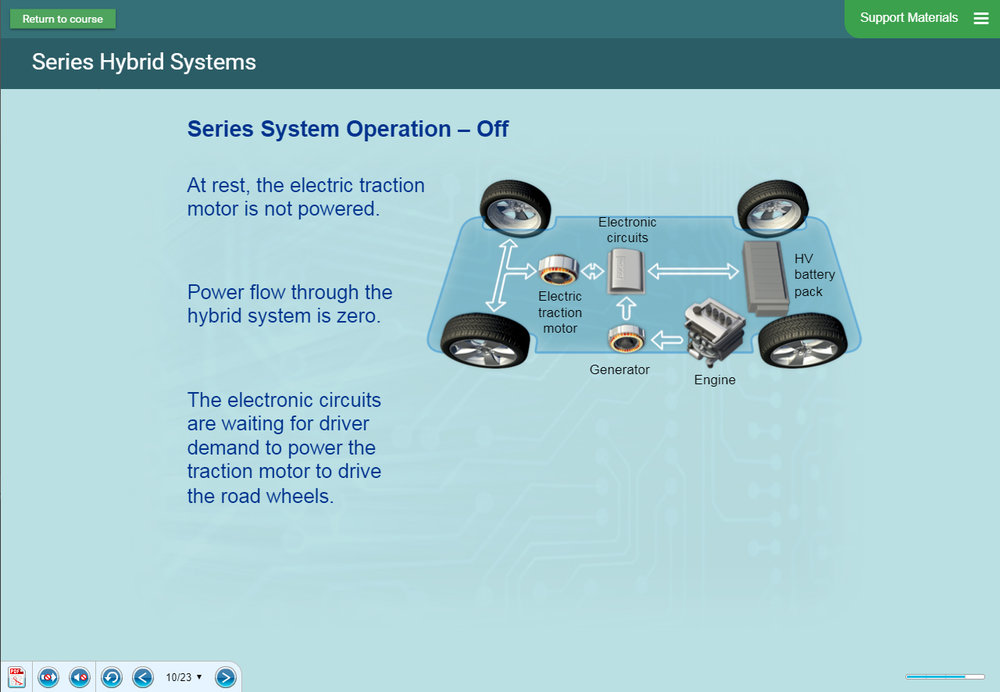 Copy of sample content - hybrid vehicles and bus systems pack