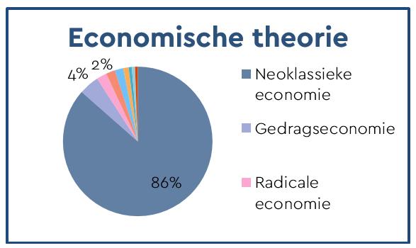 Economische theorie.PNG