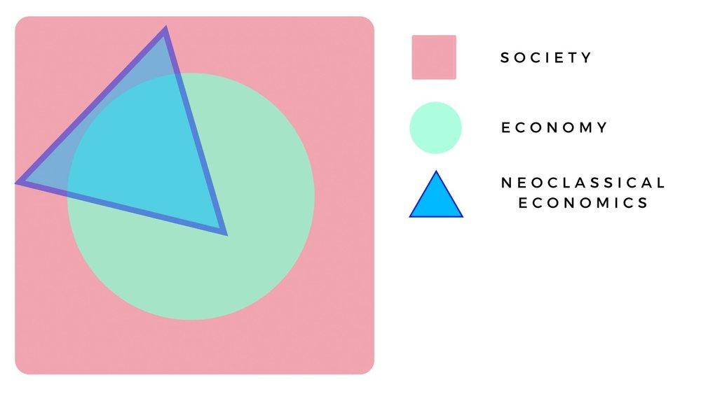 Afbeelding 2: De economische mainstream na WO2 bestudeert de economie in toenemende mate met slechts één perspectief: het neoklassieke.