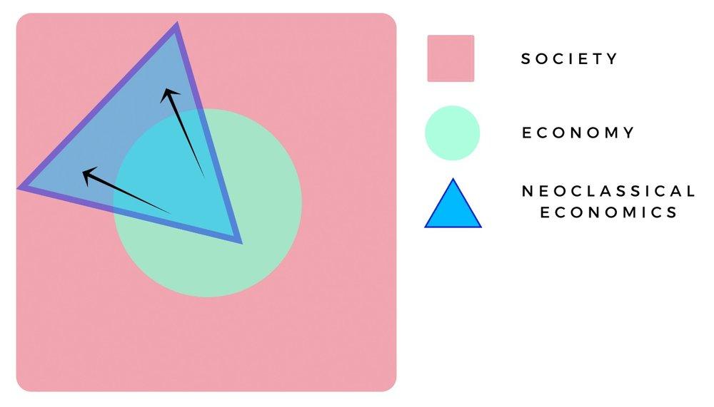 Afbeelding 4: In de laatste decennia zijn neoklassieke mainstream-economen zich steeds meer gaan bezighouden met thematiek buiten de economie, zoals opvoeden, valsspelen bij toetsen, zelfmoord en andere sociale fenomenen.