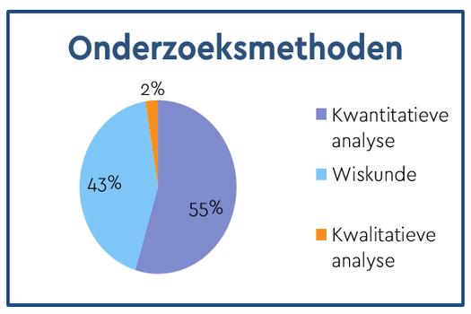 Resultaten: Onderzoeksmethoden -
