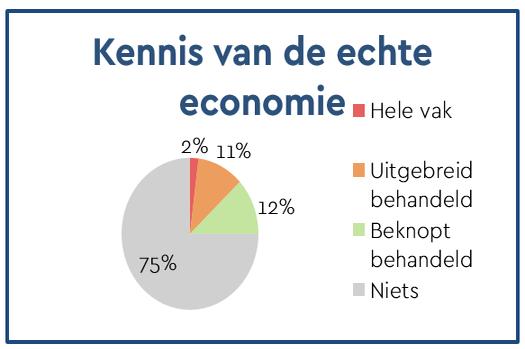 Resultaten: Kennis van de echte economie -