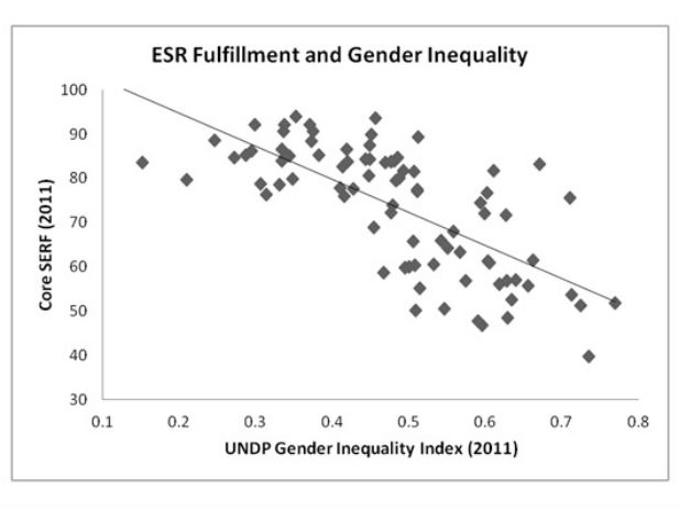 Economic-Social-Rights-Fulfillment-Index-Gender-Inequality-UNDP-Graph2.jpg