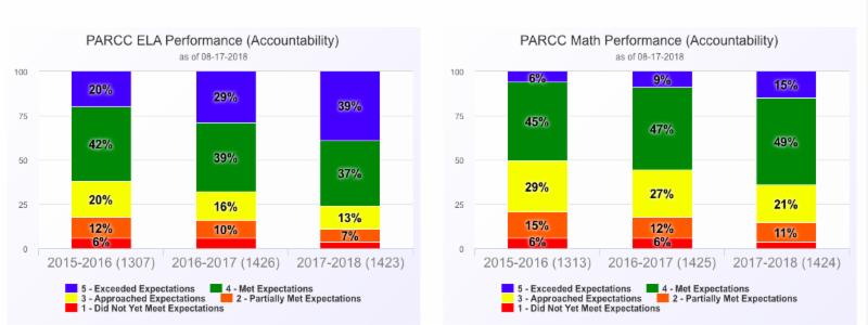 2018 PARCC Scores.png