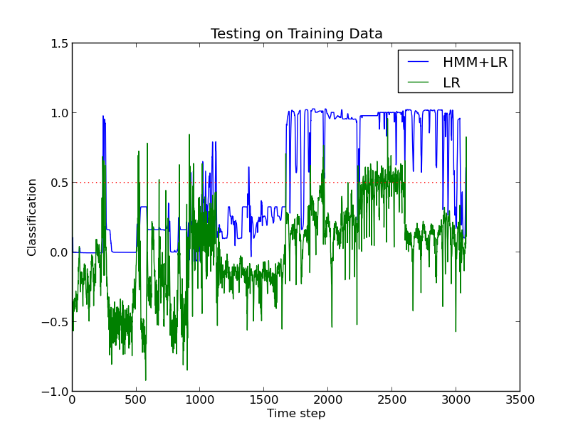 Results of Regression on Training Data
