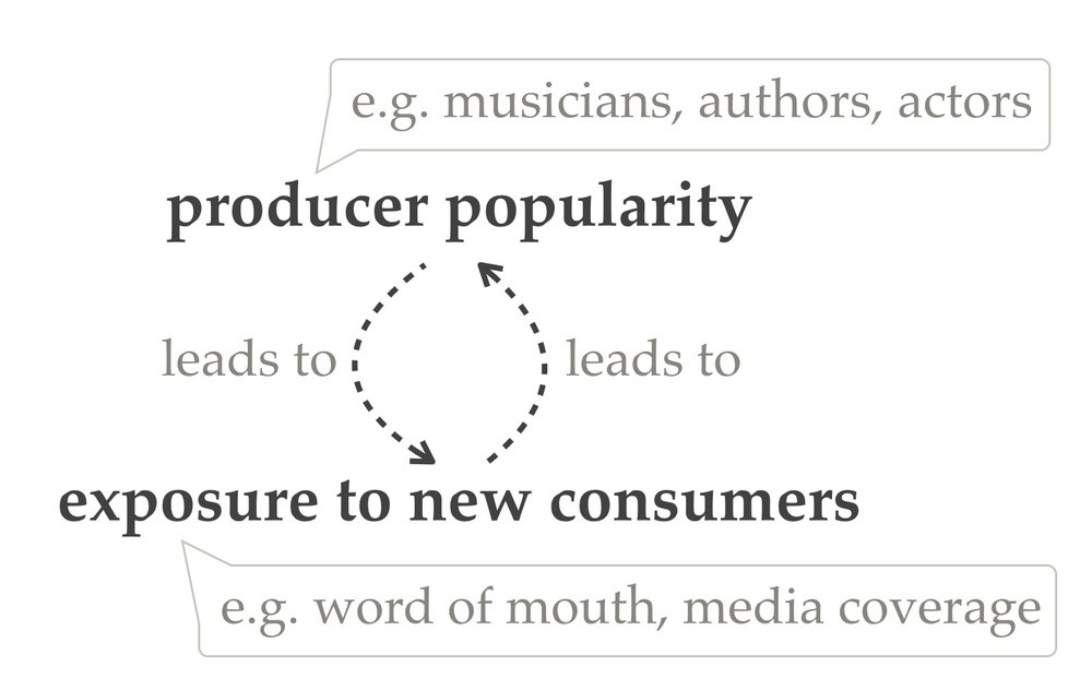 Figure 1. More popular content producers receive greater exposure which feeds their popularity.