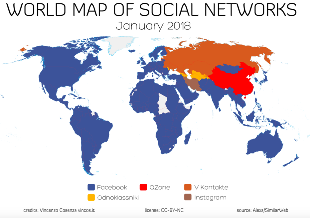 Facebook is still dominant worldwide.