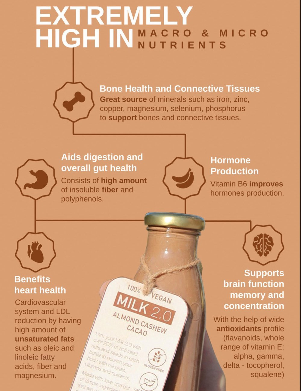 Health benifits Milk 2.0 Almond Cashew milk.jpg