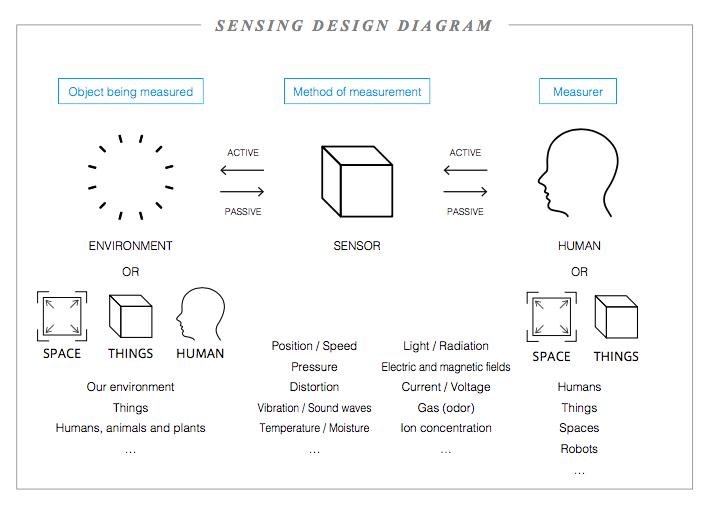 sensing design diagram.png
