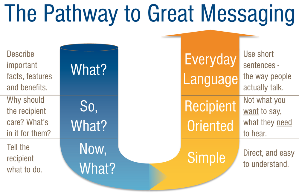 Great messaging includes all six steps along this pathway.
