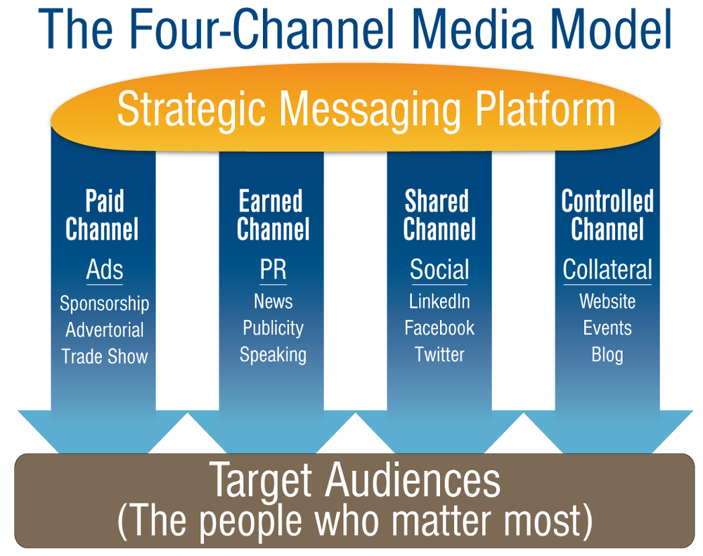 People consume information via four media channels. Activate and orchestrate all four channels appropriately to tell your story.
