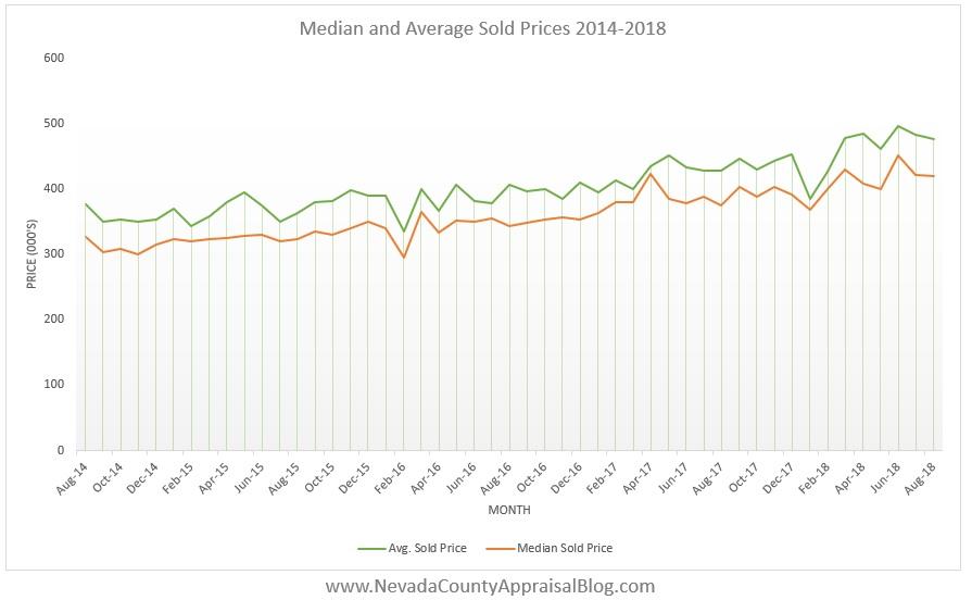 MedAvg Prices 14-18.jpg