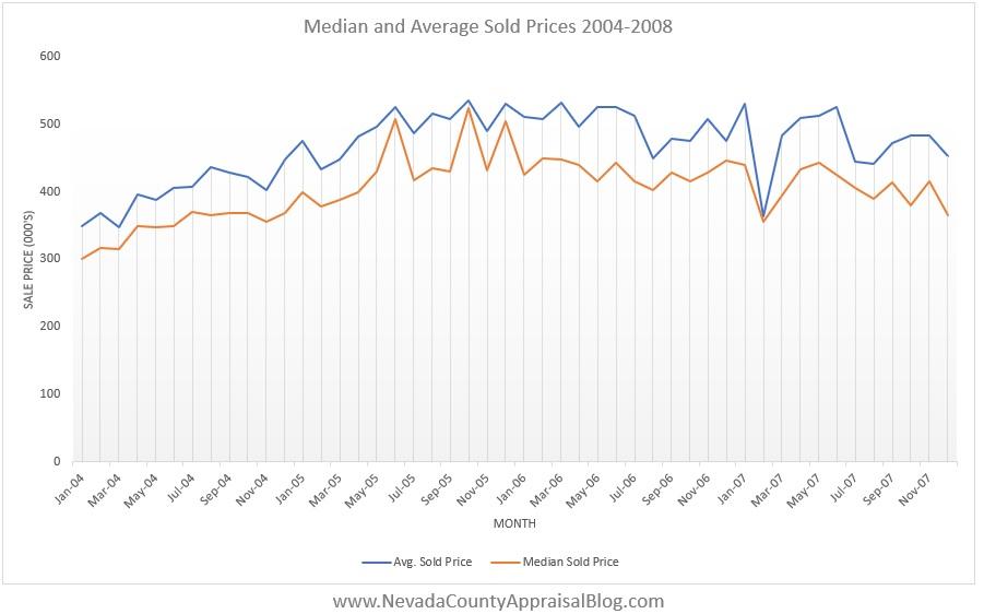 MedAvg Prices 04-08.jpg