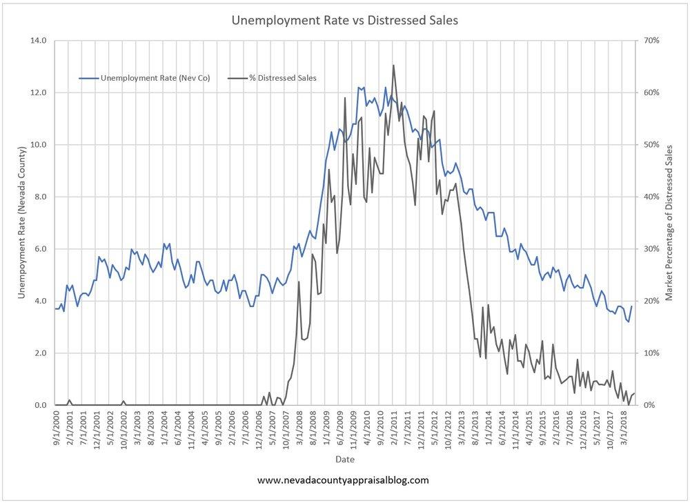 Unemployment Rate vs Distressed Sales.jpg