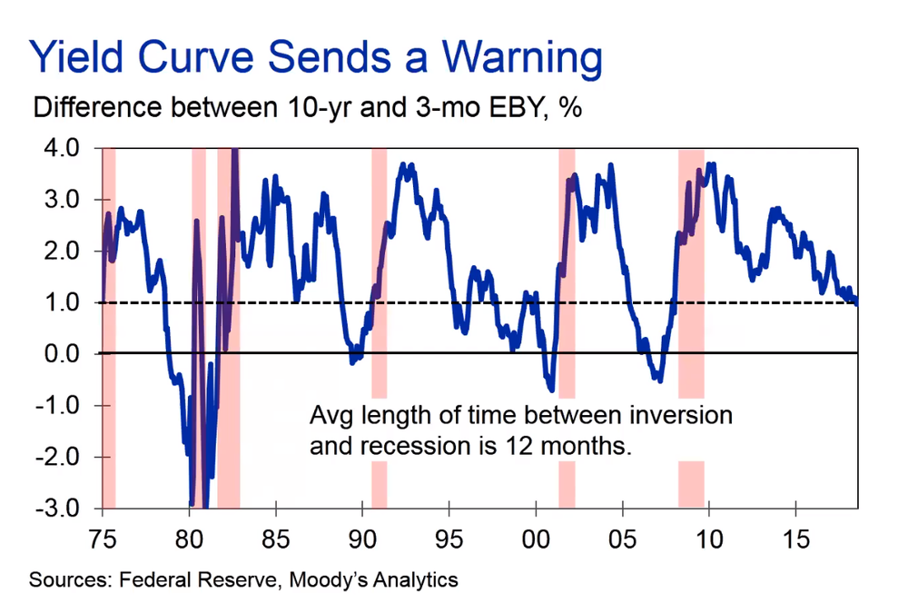 Yeild Curve Indicates a Recession.png