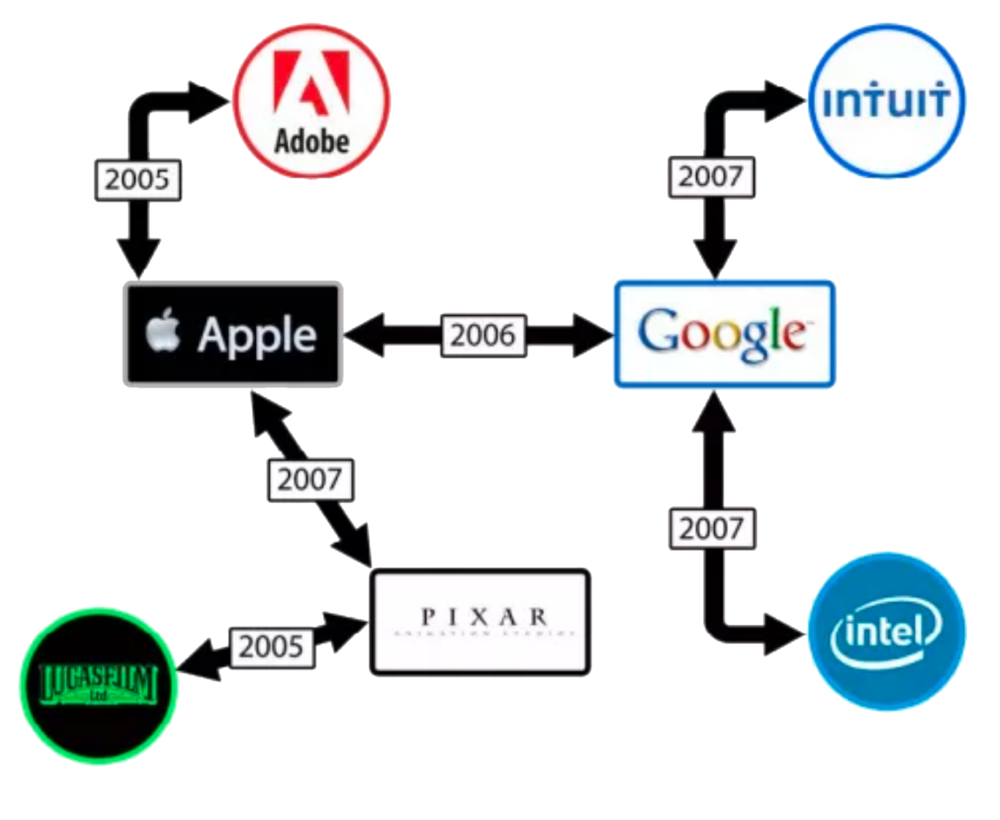 Graphic illustrating the alleged agreements between companies.