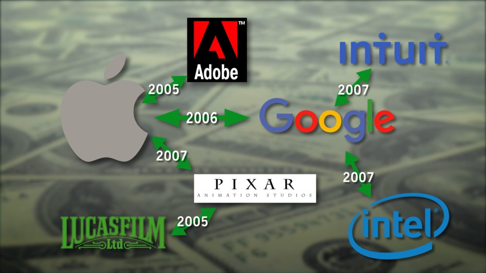 Diagram of companies involved in the no-poach conspiracy